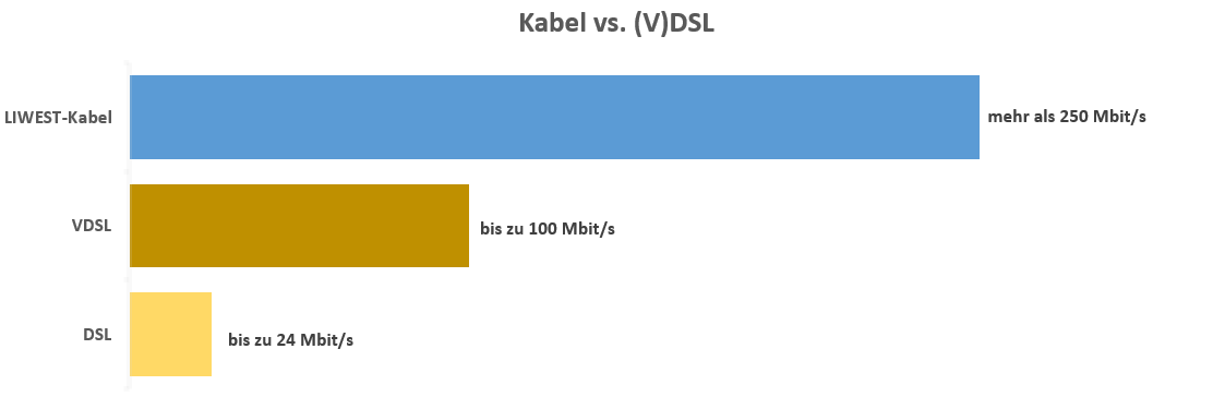 Kabel vs. (V)DSL